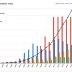 Toyota's Global Sales of Hybrids Hits Ten Million