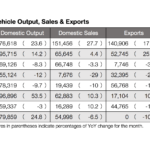 Major Passenger Automakers Show Strong Production and Export Figures for February