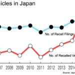 2016 Sees Second Highest Number of Recalls in Japan – MLIT