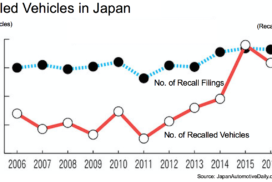 2016 Sees Second Highest Number of Recalls in Japan – MLIT