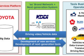 Toyota, KDDI Start Verification Testing of Connected Taxis