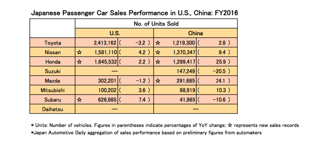 Japanese Automakers Show Strong Sales Performance in US, China for ...