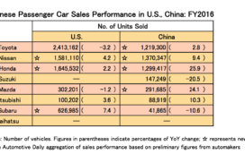 Japanese Automakers Show Strong Sales Performance in US, China for 2016