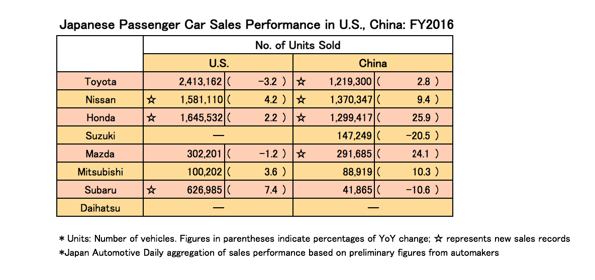 Japanese Automakers Show Strong Sales Performance in US ...