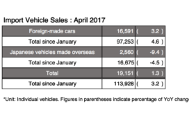 Japan's Import Vehicles Sales Increase 3.2% in April, Clean Diesel Engines More Prolific Than Ever