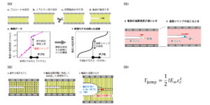 Ochanomizu University Researchers Solve Velocity Jump Mystery in Tire Rubber