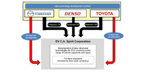 Toyota, Mazda, Denso to Develop EV Technology Together