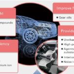 Mitsui Chemicals Gears up to Push NVH Countermeasures for Electric-Powered Cars