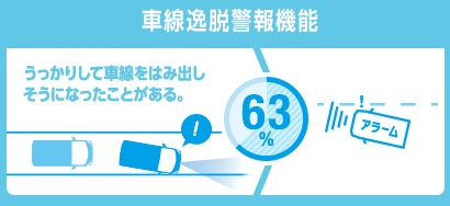 Daihatsu to Add Lane Departure Prevention in New Smart Assist System
